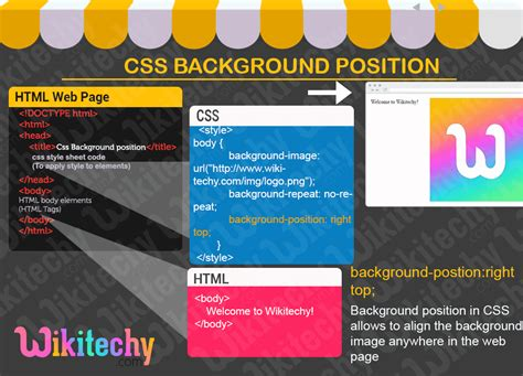 Css Background Image Position Css Css Background Position Learn In 30 Seconds From