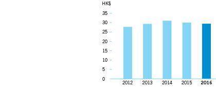 hang lung properties annual report