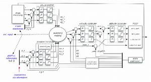 Schematic Flight Control System  The Inner Velocity