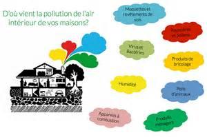 Assainir L Air De La Maison : pollution de l air dans un b timent alcion air air ~ Zukunftsfamilie.com Idées de Décoration