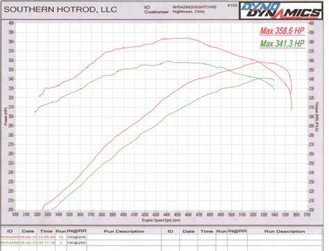 dodge challenger rt dyno results graphs hosepower