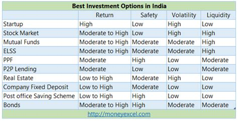 You can only save money with conservative investment. 10 Best Profitable Investment Options in India