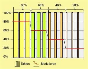 Brennwert Gas Berechnen : energieberatung technik erneuerbare energien effiziente heizungstechnik technische ~ Themetempest.com Abrechnung