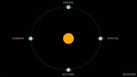 Distance From Earth's Orbit and Sun (page 2) - Pics about ...