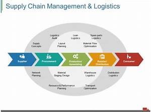 35 Supply Chain Management Diagram