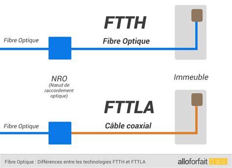 Schema Cablage Fibre Optique Ftth