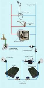 Design Your Rv Or Caravan Plumbing System