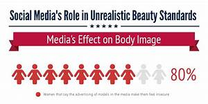 Social Media's Role in Unrealistic Beauty Standards by ...