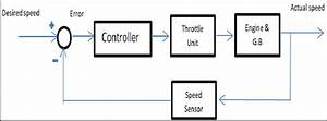 Block Diagram Of The Cruise Control System