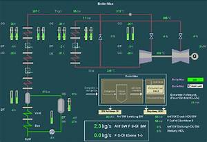 Operator Display For Boiler Startup Optimization