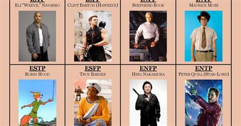 Yeah... Another Mbti Type Chart. Why Not? ;) Lol
