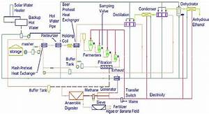 Schematic Of Banana Ethanol Process Plant  The Following