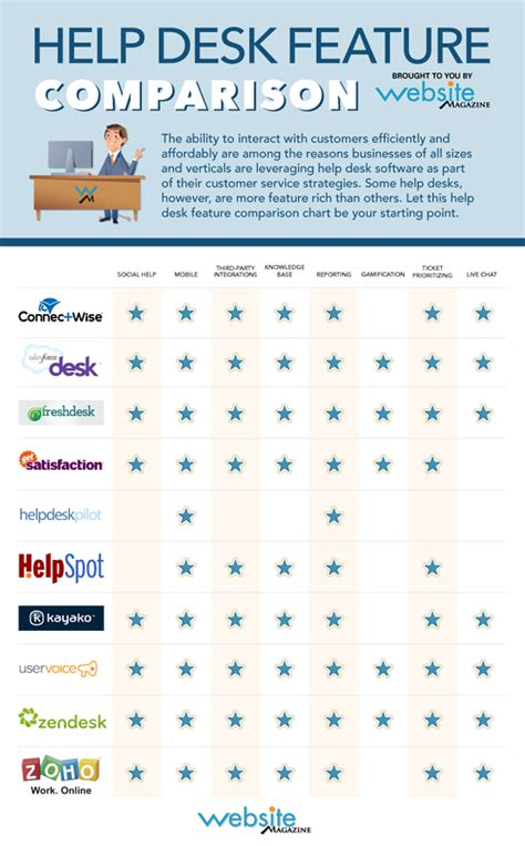 Best Help Desk Software Comparison by 2013 Help Desk Comparison Chart