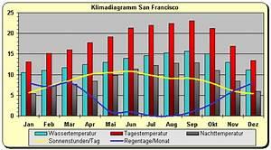 Beste Campingplätze Spanien : kalifornien wetter klima klimatabelle temperaturen und beste reisezeit ~ Frokenaadalensverden.com Haus und Dekorationen