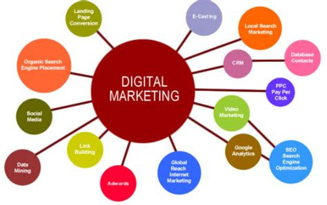 About Digital Marketing by What Is Digital Marketing Techno Faq