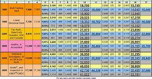 Infosys Share Chart Salary Chart For New Recruits Of Ssc At 100 Da 2014 Pay