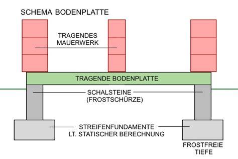 Bodenplatte Selbst Betonieren Auf Den Fundamentplan Kommt Es An by Bodenplatte Betonieren Alle Detailpreise F 252 R Ihren Hausbau