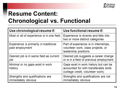 Chronological Resume Versus A Functional Resume by Chronological Resume Vs Functional Bijeefopijburg Nl