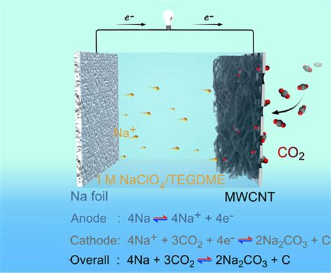 rechargeable sodiumcarbon dioxide battery created