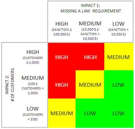 impact analysis business impact analysis impact matrix moviri it s all about performance