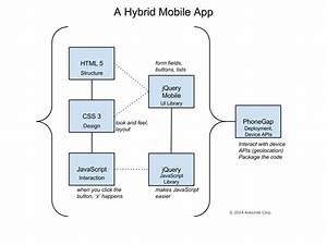How Hybrid Mobile Apps Work