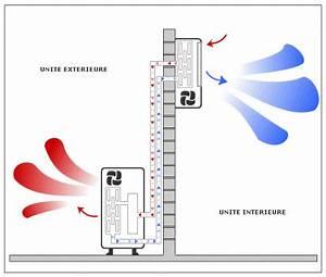 Installation Clim Reversible : climatisation reversible climatiseur invers chauffage ~ Premium-room.com Idées de Décoration