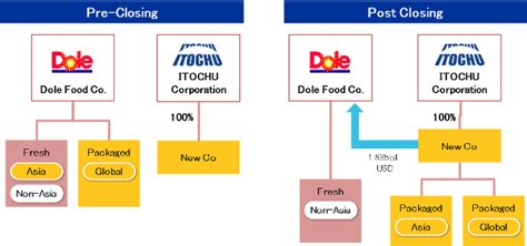 Acquisition of Asian Fresh Produce Business and Worldwide ...