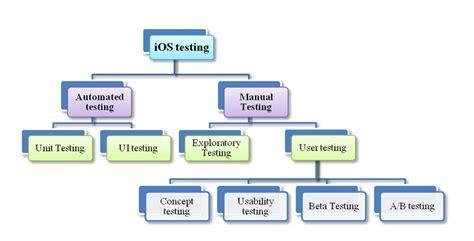 ios app testing tutorial manual automation