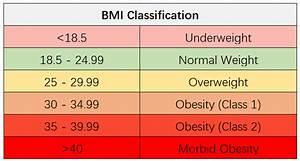 Ankylosing Spondylitis Chart Bmi Calculator Point Click Cares