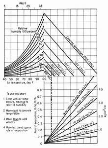 Aci Nomograph For Estimating Surface Water Evaporation