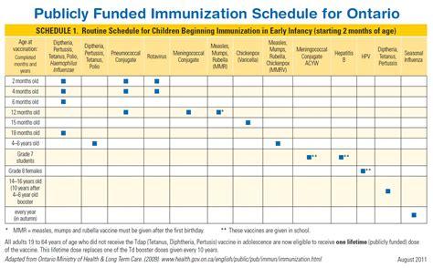The online registrations aren't reliable—some people got calls. Public Health Immunization Records Hamilton Ontario
