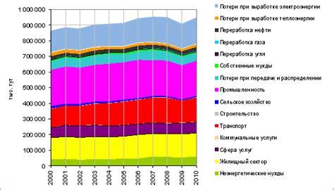 Динамика потребления электроэнергии по россии