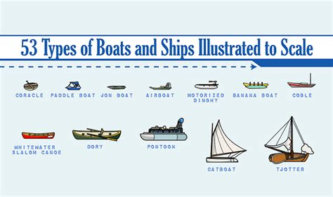 Various Types Of Boats by 53 Boats And Ships From Around The World Infographic