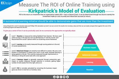 measure  roi   training  kirkpatricks