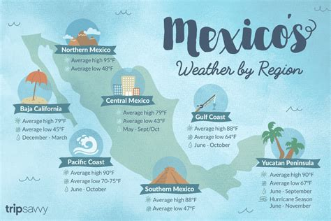 weather  mexico climate seasons  temperatures