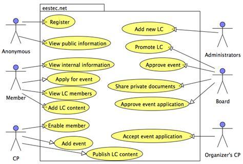 technical specification eestecportal  documentation