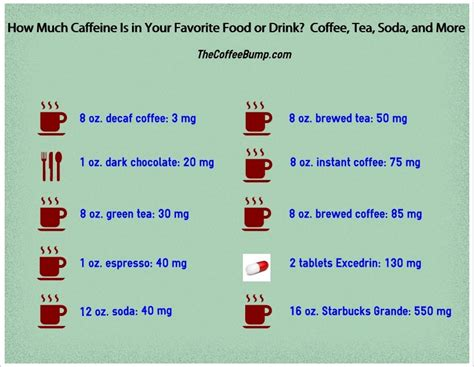 Caffeine in Coffee, Tea and Your Other Favorite Drinks: Your Caffeine Questions Answered