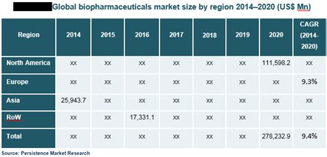 Biopharmaceuticals Market - Global Study on ...