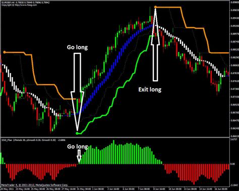 free mt4 forex ssg profitable trading system and indicator mt4 ebay