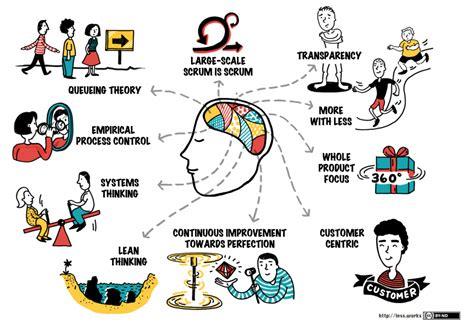 principles   framework