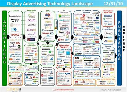 Advertising Display Ecosystem Digital Marketing Ad Age