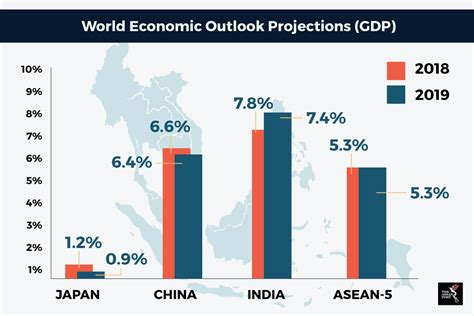 What The Global Economic Recovery Means For Asean