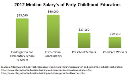 masters in early childhood education degrees amp graduate 152 | salary early childhood education