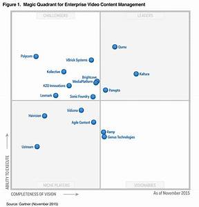 Magic quadrant for enterprise video content management for Gartner magic quadrant document management