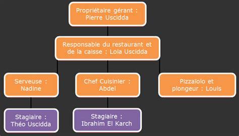 rapport de stage 3eme cuisine relais du cap restaurant de cuisine traditionnelle html