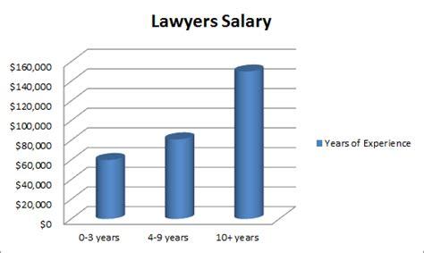 lawyer average salary gallery