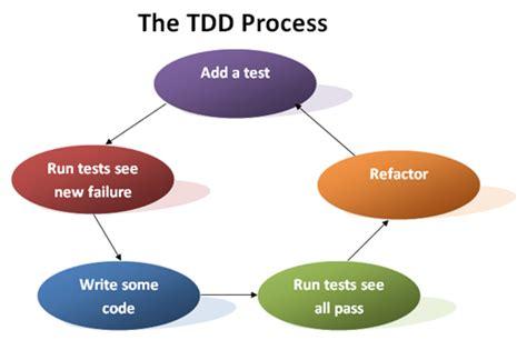 Test Driven Development Agile Resume by Tdd Agilefragile