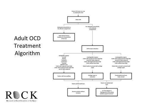 Ocd Treatment Algorithms  Osteochondritis Dissecans