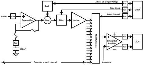 Block Diagram The Custom Integrated Circuit Amplifiers