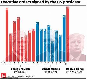 In numbers: Donald Trump´s first year in the White House ...